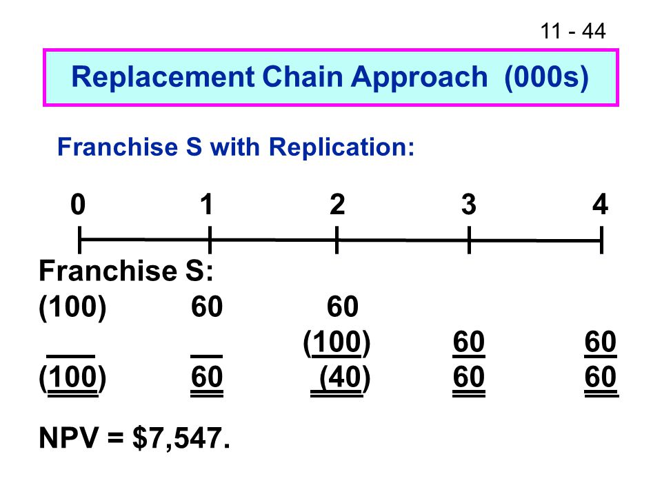 Franchise S with Replication: NPV = $7,547.