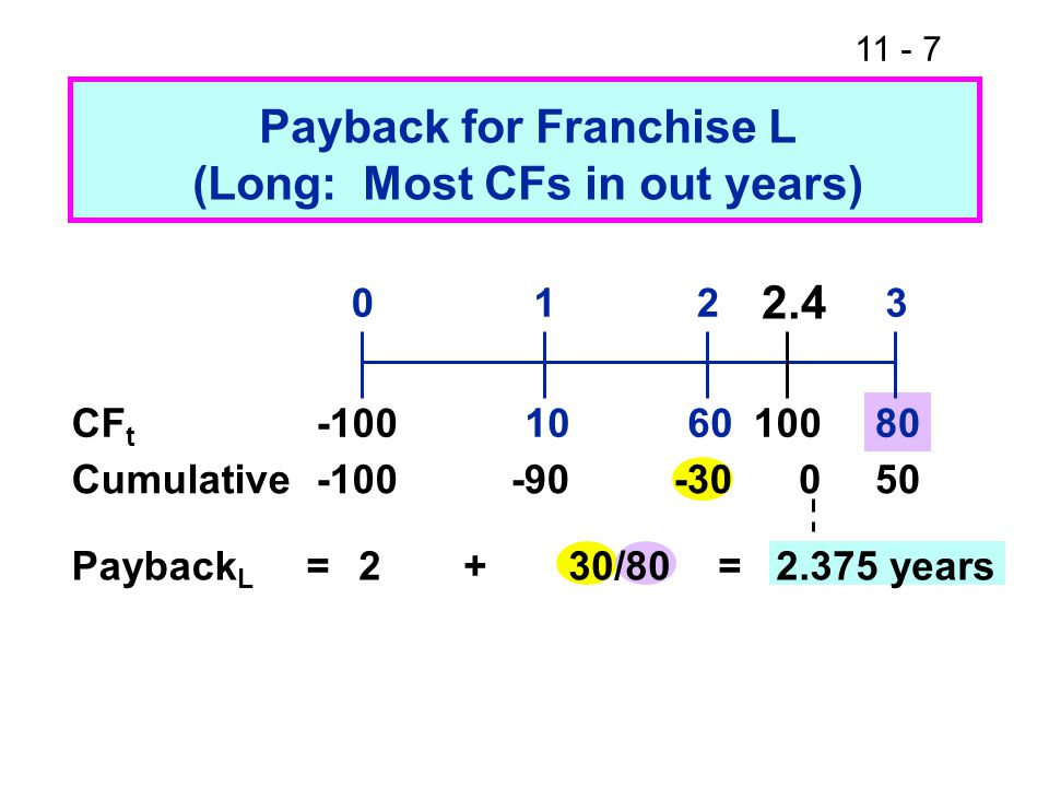 Payback for Franchise L (Long: Most CFs in out years) = CF t Cumulative Payback L 2+30/80 = years