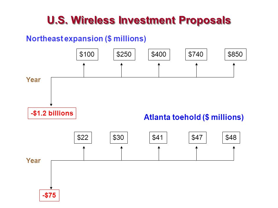 U.S. Wireless Investment Proposals Northeast expansion ($ millions) Year Atlanta toehold ($ millions) Year -$1.2 billions -$75 $100$250 $400 $740$850