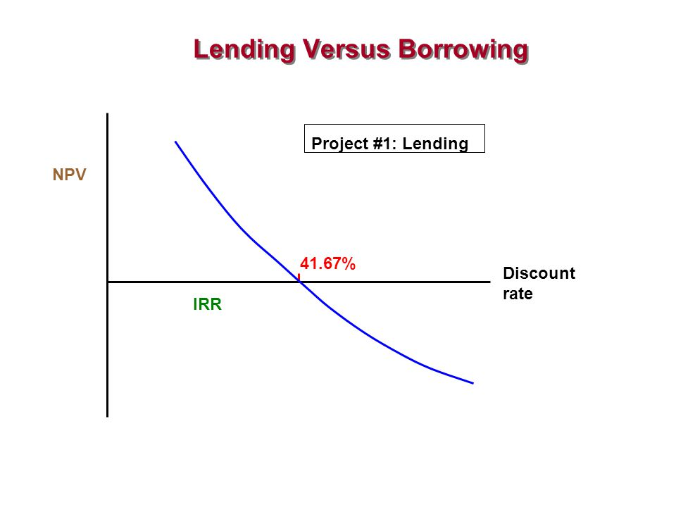 Lending Versus Borrowing Project #1: Lending Discount rate IRR 41.67% NPV