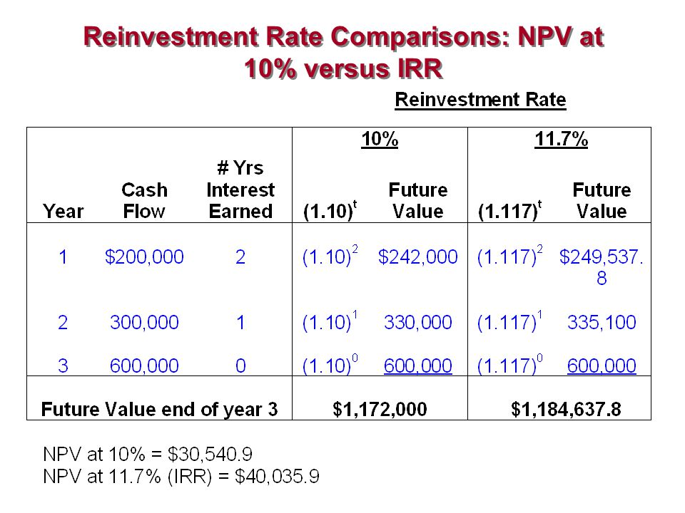 Reinvestment Rate Comparisons: NPV at 10% versus IRR