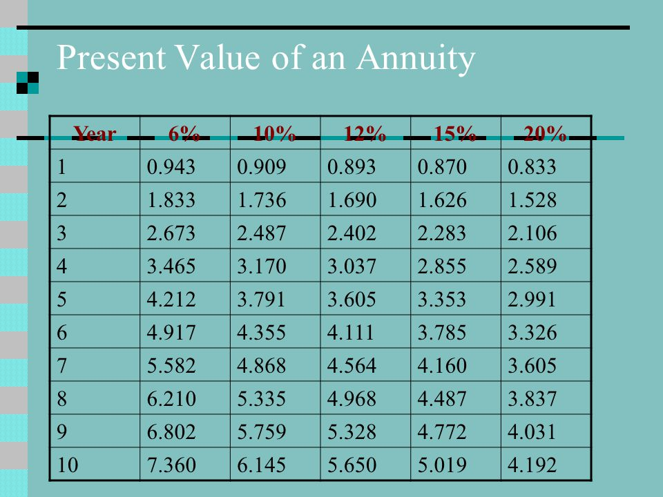 Present Value of an Annuity Year6%10%12%15%20% 10.9430.9090.8930.8700.833 21.8331.7361.6901.6261.528 32.6732.4872.4022.2832.106 43.4653.1703.0372.8552.589 54.2123.7913.6053.3532.991 64.9174.3554.1113.7853.326 75.5824.8684.5644.1603.605 86.2105.3354.9684.4873.837 96.8025.7595.3284.7724.031 107.3606.1455.6505.0194.192