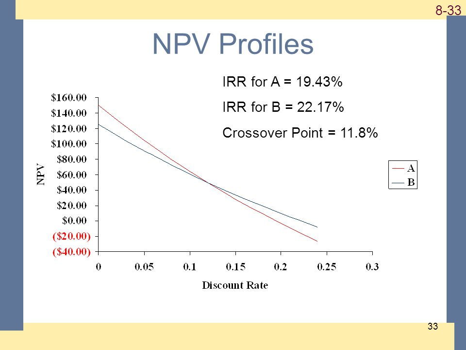 1-33 8-33 33 NPV Profiles IRR for A = 19.43% IRR for B = 22.17% Crossover Point = 11.8%