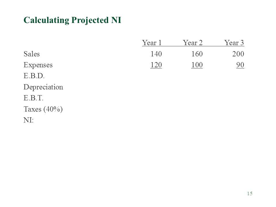 15 Year 1Year 2Year 3 Sales140160200 Expenses12010090 E.B.D. Depreciation E.B.T. Taxes (40%) NI: Calculating Projected NI