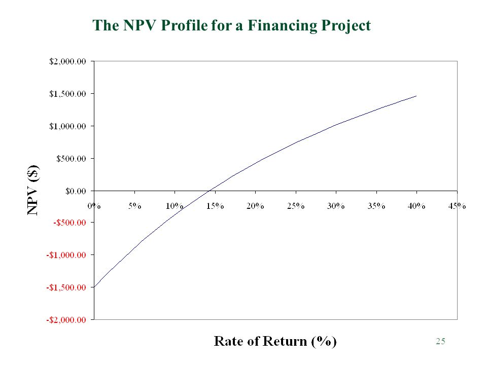 25 The NPV Profile for a Financing Project