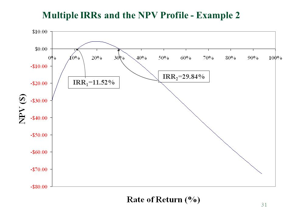 31 Multiple IRRs and the NPV Profile - Example 2 IRR 1 =11.52% IRR 2 =29.84%