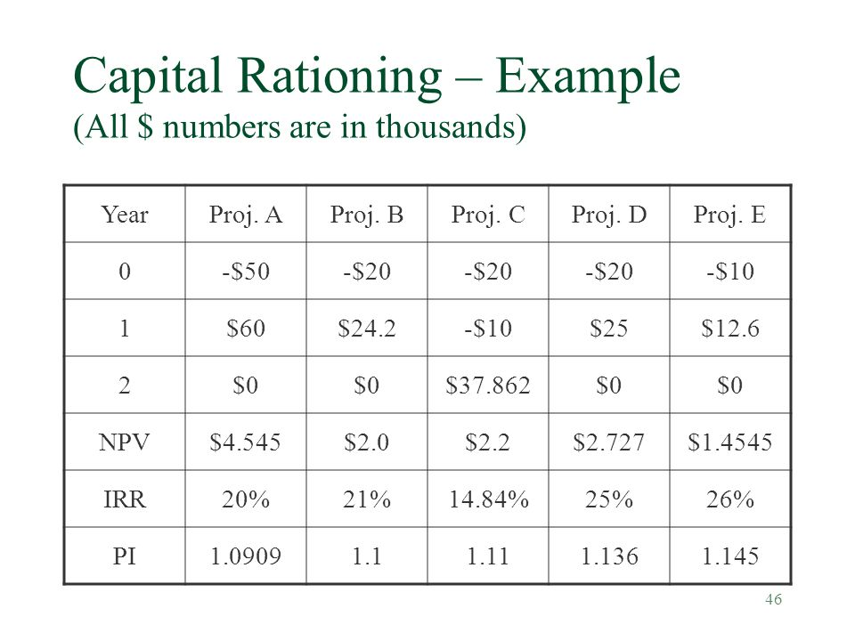 46 Capital Rationing – Example (All $ numbers are in thousands) YearProj. AProj. BProj. CProj. DProj. E 0-$50-$20 -$10 1$60$24.2-$10$25$12.6 2$0 $37.8