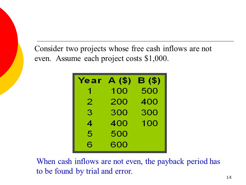 14 Consider two projects whose free cash inflows are not even. Assume each project costs $1,000. When cash inflows are not even, the payback period ha