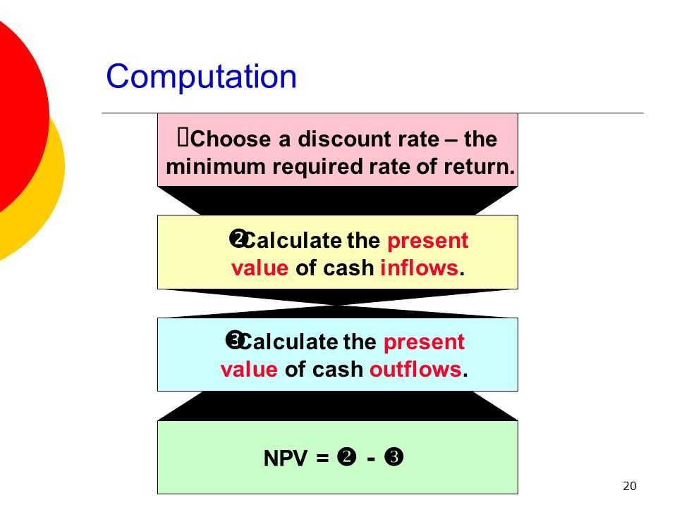 20  Choose a discount rate – the minimum required rate of return.  Calculate the present value of cash inflows.  Calculate the present value of cas