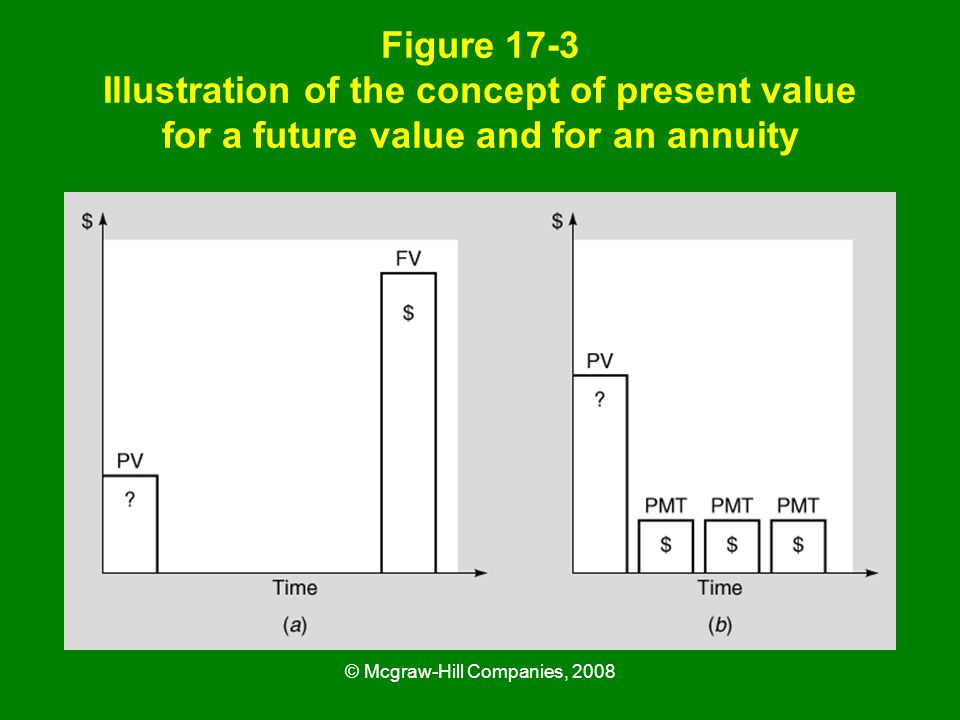 © Mcgraw-Hill Companies, 2008 Figure 17-3 Illustration of the concept of present value for a future value and for an annuity