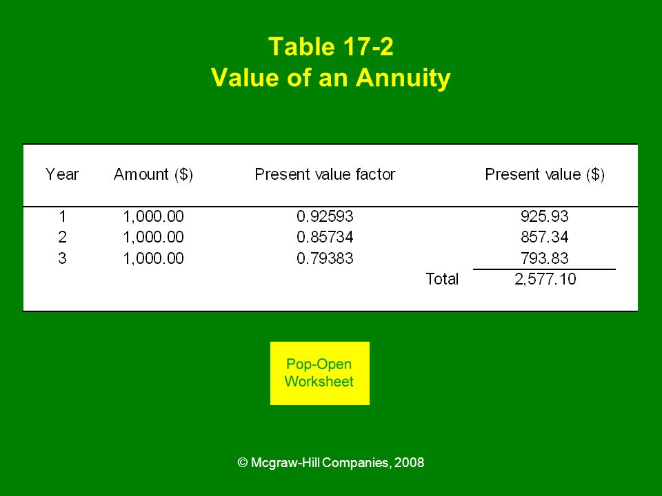 © Mcgraw-Hill Companies, 2008 Table 17-2 Value of an Annuity