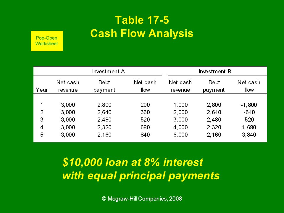 © Mcgraw-Hill Companies, 2008 Table 17-5 Cash Flow Analysis $10,000 loan at 8% interest with equal principal payments