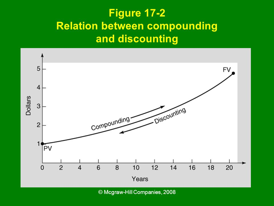 © Mcgraw-Hill Companies, 2008 Figure 17-2 Relation between compounding and discounting