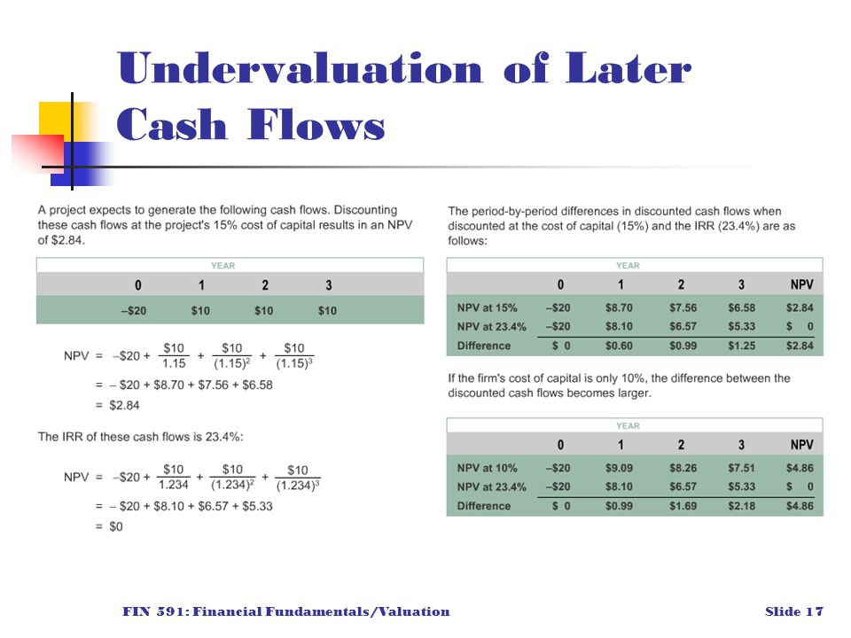 FIN 591: Financial Fundamentals/ValuationSlide 17 Undervaluation of Later Cash Flows