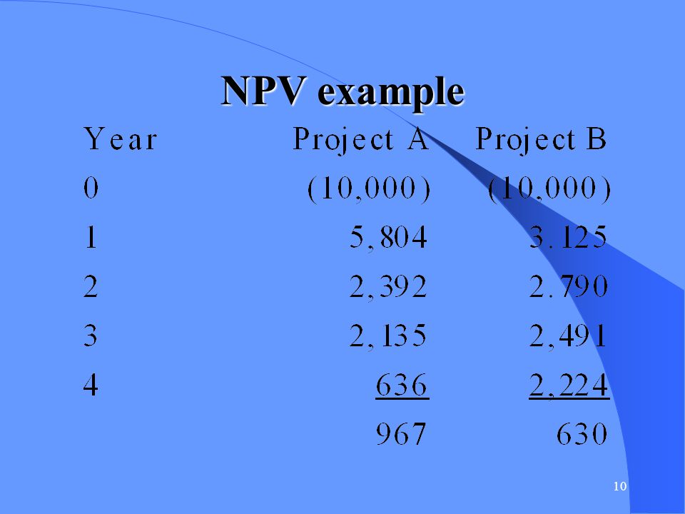 11 Internal Rate of Return (IRR) IRR - That rate which causes NPV to = 0.