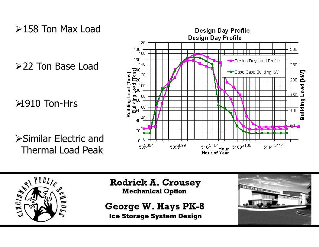  158 Ton Max Load  22 Ton Base Load  1910 Ton-Hrs  Similar Electric and Thermal Load Peak