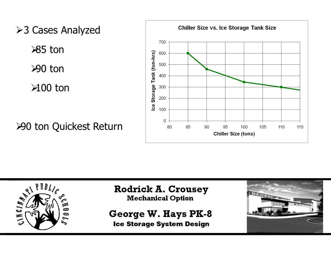  3 Cases Analyzed  85 ton  90 ton  100 ton  90 ton Quickest Return