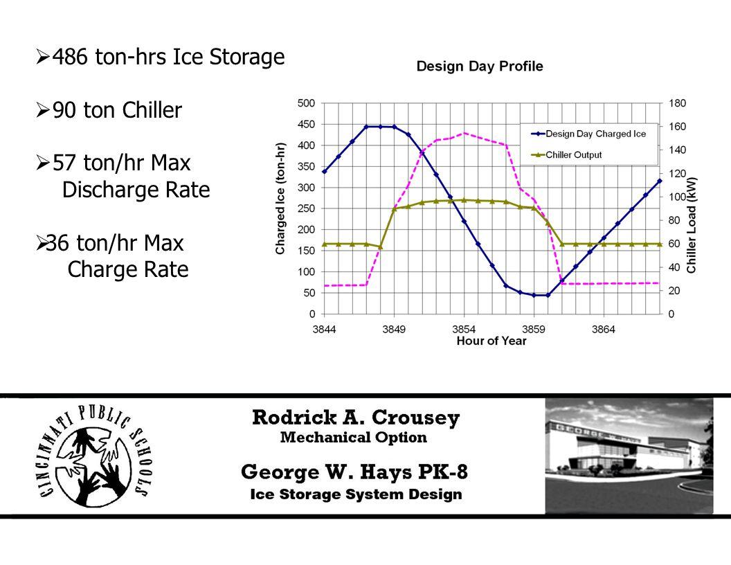  486 ton-hrs Ice Storage  90 ton Chiller  57 ton/hr Max Discharge Rate  36 ton/hr Max Charge Rate