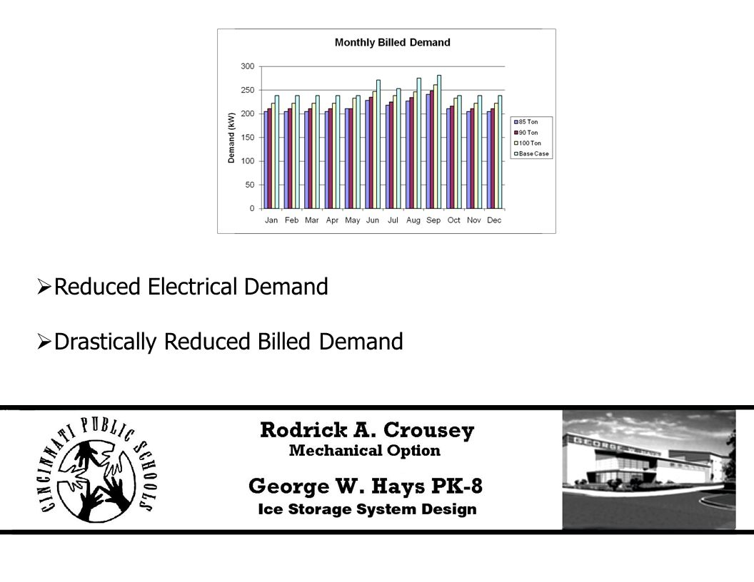  Reduced Electrical Demand  Drastically Reduced Billed Demand