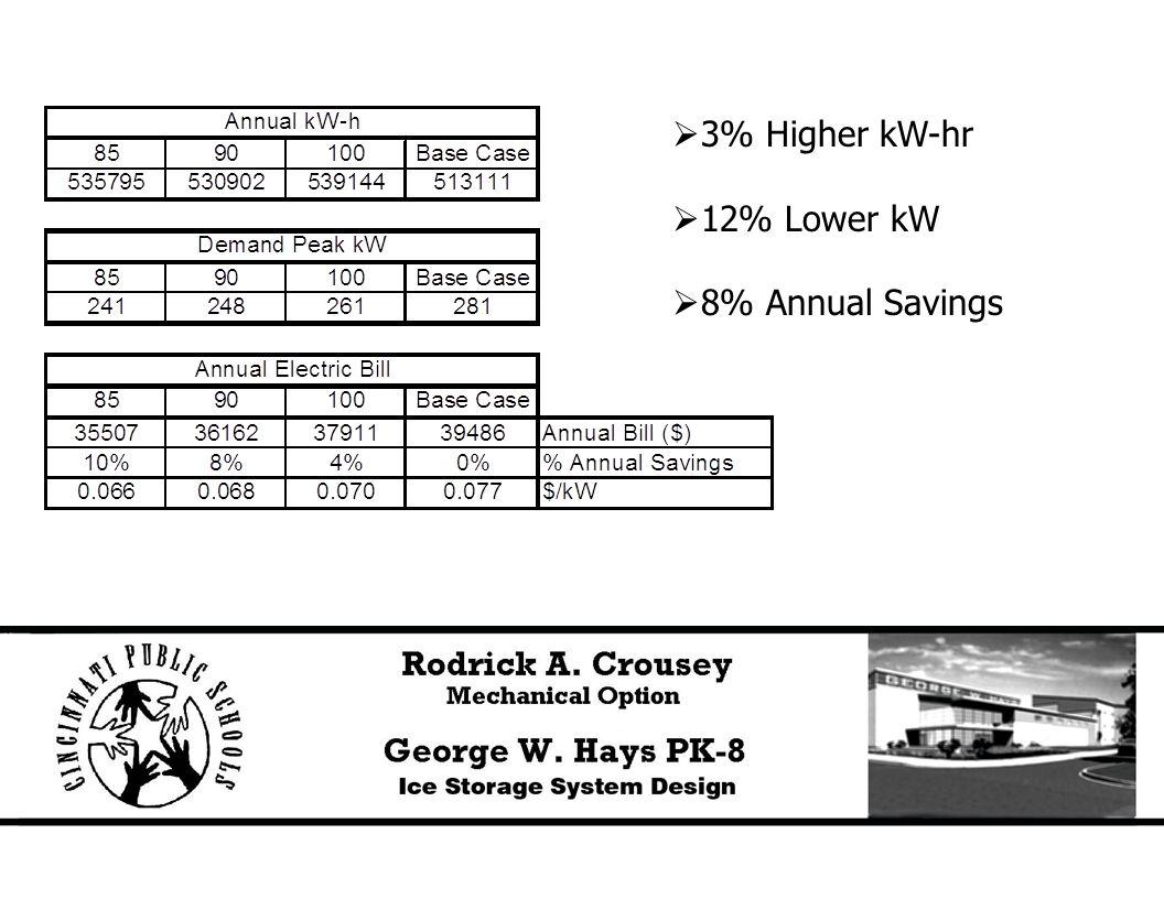  3% Higher kW-hr  12% Lower kW  8% Annual Savings