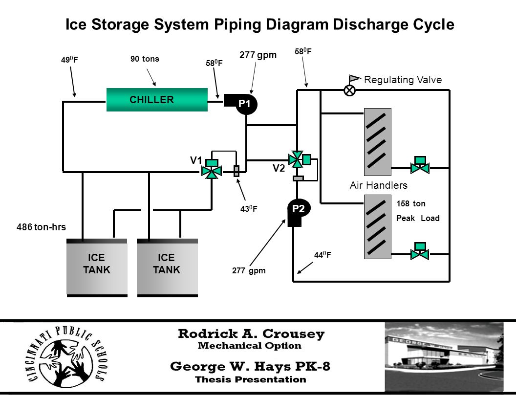 Ice Storage System Piping Diagram Discharge Cycle CHILLER Air Handlers Regulating Valve V2 P1 P2 V1 ICE TANK ICE TANK 158 ton Peak Load 277 gpm 44 0 F 43 0 F 58 0 F 49 0 F 90 tons 277 gpm 486 ton-hrs