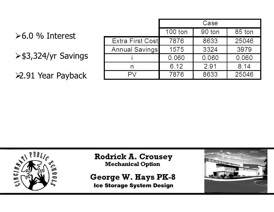  6.0 % Interest  $3,324/yr Savings  2.91 Year Payback