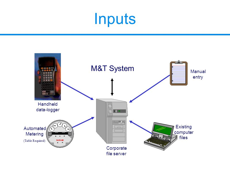 Inputs Handheld data-logger Existing computer files Manual entry Automated Metering Corporate file server (Table Required) M&T System