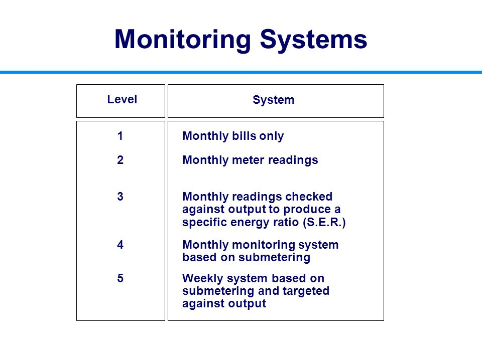 Monitoring Systems Level System 1 Monthly bills only 2 Monthly meter readings 3Monthly readings checked against output to produce a specific energy ra