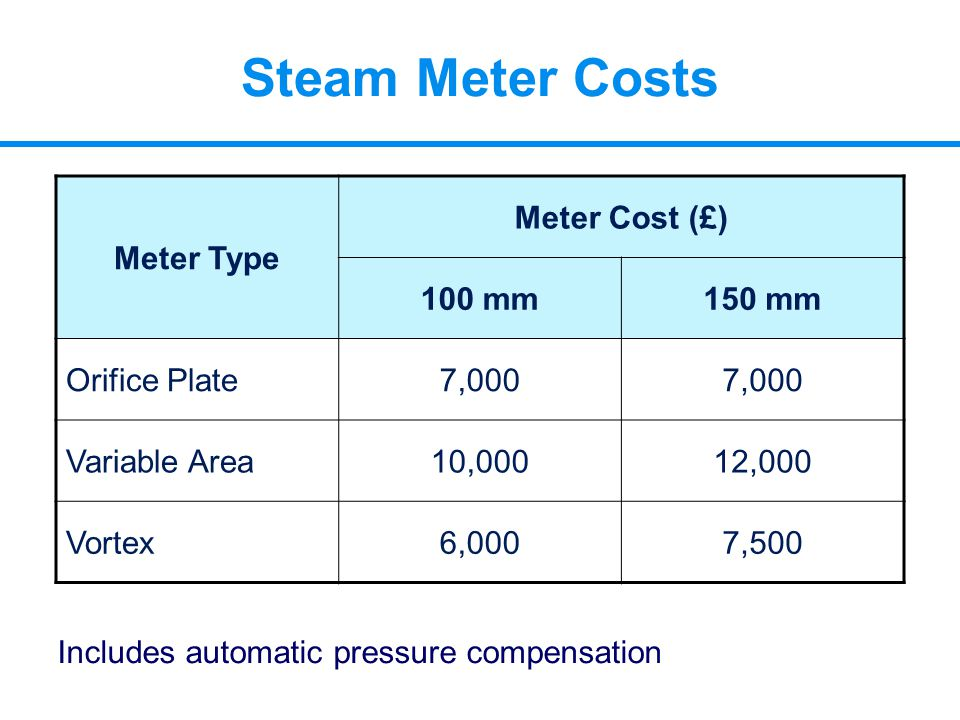 Steam Meter Costs Meter Type Meter Cost (£) 100 mm150 mm Orifice Plate7,000 Variable Area10,00012,000 Vortex6,0007,500 Includes automatic pressure com