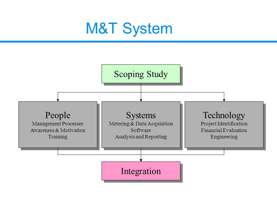 M&T System Scoping Study People Management Processes Awareness & Motivation Training People Management Processes Awareness & Motivation Training Syste