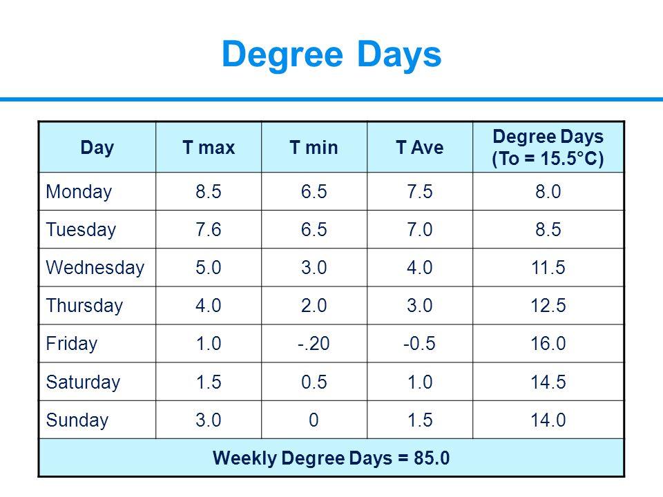 Degree Days DayT maxT minT Ave Degree Days (To = 15.5°C) Monday8.56.57.58.0 Tuesday7.66.57.08.5 Wednesday5.03.04.011.5 Thursday4.02.03.012.5 Friday1.0