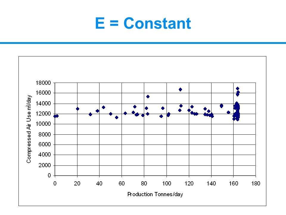 E = Constant