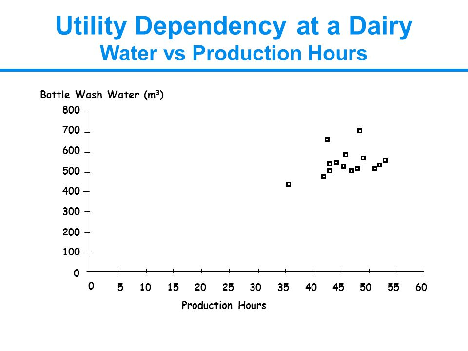 Utility Dependency at a Dairy Water vs Production Hours 0 100 200 300 400 500 600 700 800 0 51015202530354045505560 Production Hours Bottle Wash Water