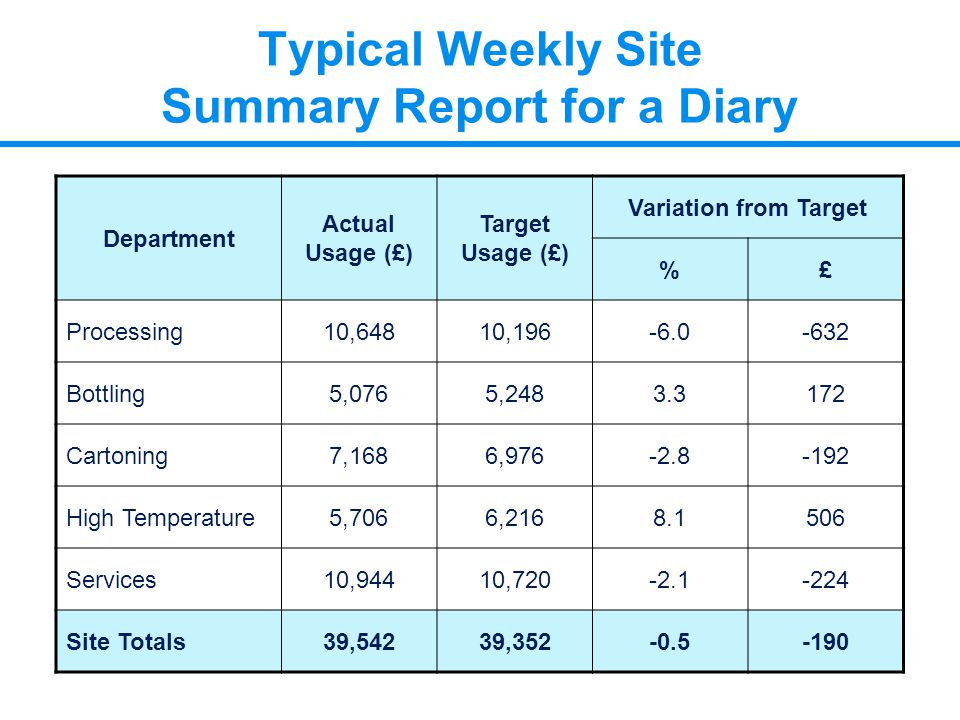 Typical Weekly Site Summary Report for a Diary Department Actual Usage (£) Target Usage (£) Variation from Target %£ Processing10,64810,196-6.0-632 Bo