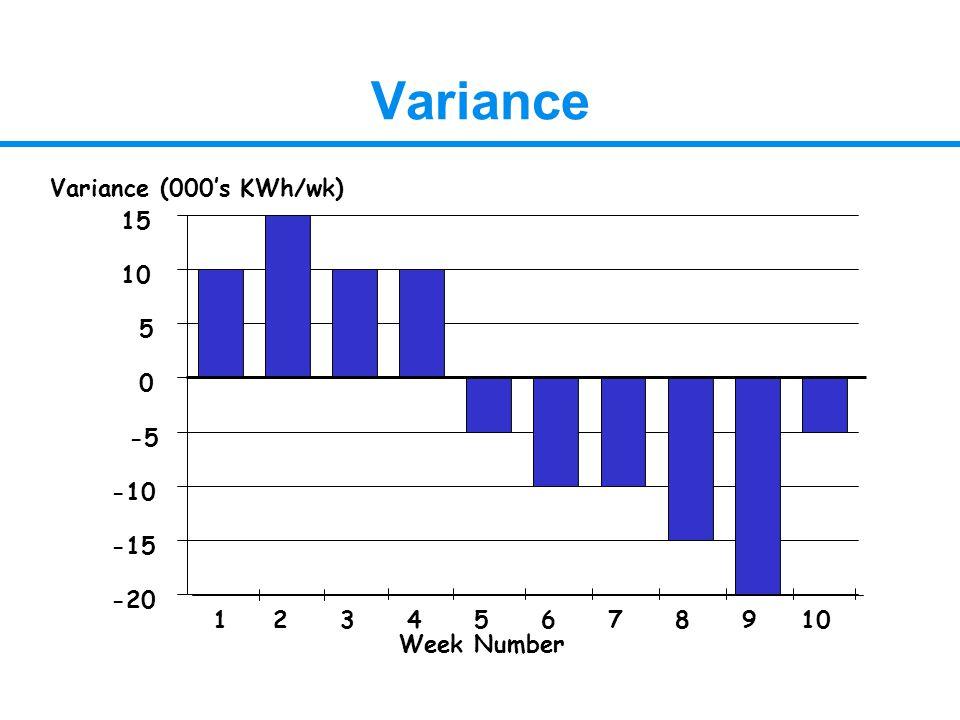 Variance -20 -15 -10 -5 0 5 10 15 12345678910 Variance (000's KWh/wk) Week Number
