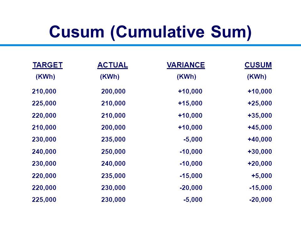 Cusum (Cumulative Sum) TARGETACTUALVARIANCECUSUM (KWh) 210,000 225,000 220,000 210,000 230,000 240,000 230,000 220,000 225,000 200,000 210,000 200,000