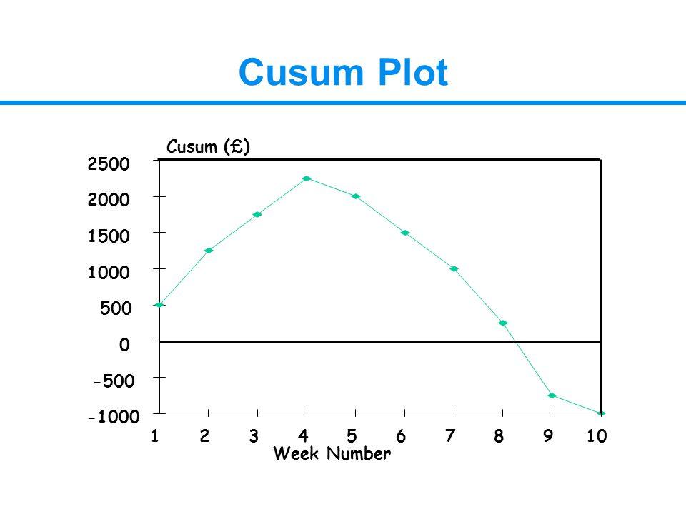 Cusum Plot -1000 -500 0 500 1000 1500 2000 2500 12345678910 Cusum (£) Week Number