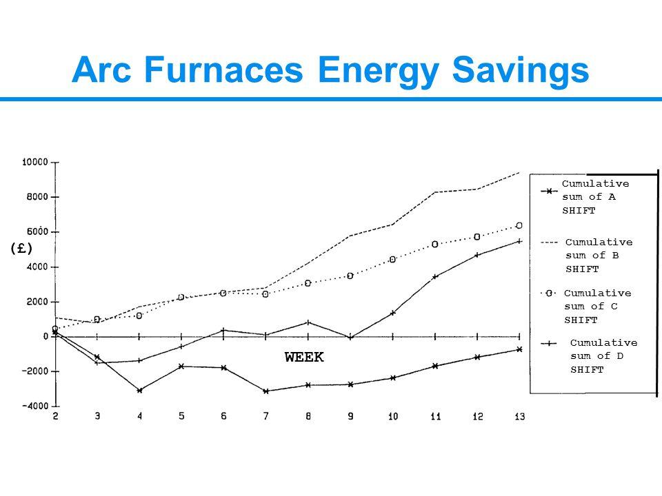 Arc Furnaces Energy Savings Cumulative sum of A SHIFT Cumulative sum of B SHIFT Cumulative sum of C SHIFT Cumulative sum of D SHIFT (£) WEEK