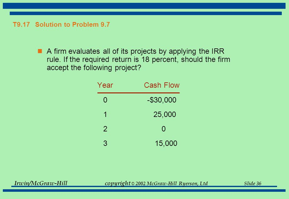 Irwin/McGraw-Hillcopyright © 2002 McGraw-Hill Ryerson, Ltd Slide 36 T9.17 Solution to Problem 9.7 A firm evaluates all of its projects by applying the IRR rule.