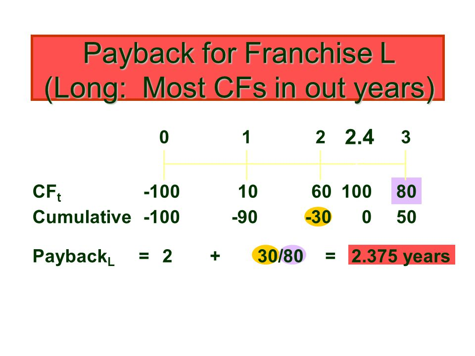 Payback for Franchise L (Long: Most CFs in out years) 108060 0123 -100 = CF t Cumulative-100-90-3050 Payback L 2+30/80 = 2.375 years 0 100 2.4