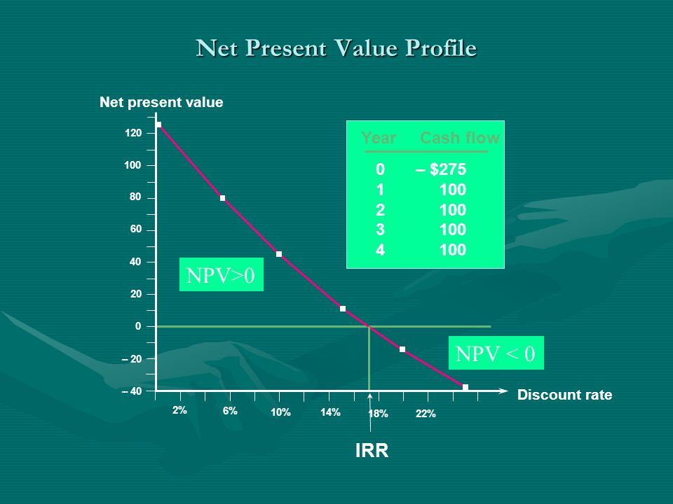Year Cash flow 0– $275 1100 2100 3100 4100 Net Present Value Profile Discount rate 2% 6% 10% 14% 18% 120 100 80 60 40 20 Net present value 0 – 20 – 40 22% IRR NPV>0 NPV < 0