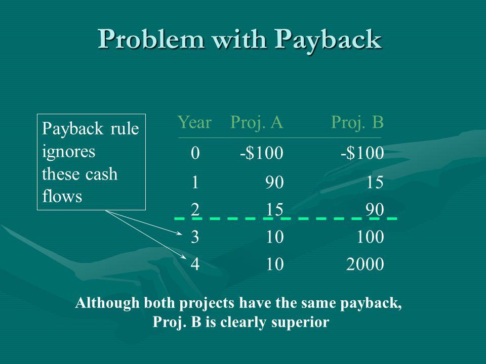 Problem with Payback YearProj. AProj.