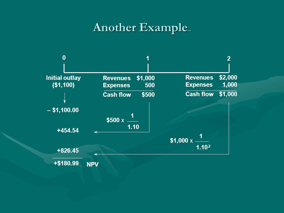 IRR Example Year Cash flow Year Cash flow 0-200 150 150 2100 2100 3150 3150 50 100 150 50 100 150 0 = -200 + + + 0 = -200 + + + (1+IRR) 1 (1+IRR) 2 (1+IRR) 3 (1+IRR) 1 (1+IRR) 2 (1+IRR) 3 IRR = ______% Hurdle rate = 9% Accept / reject?