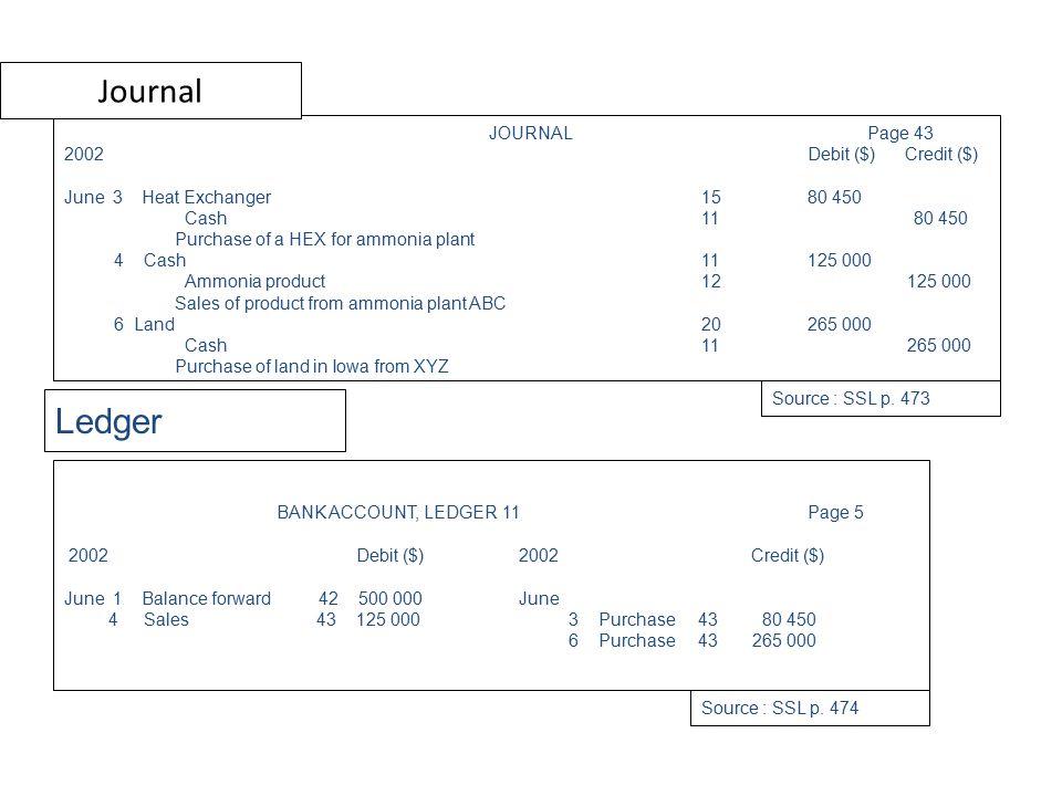 Balance Sheet Source : SSL p. 475