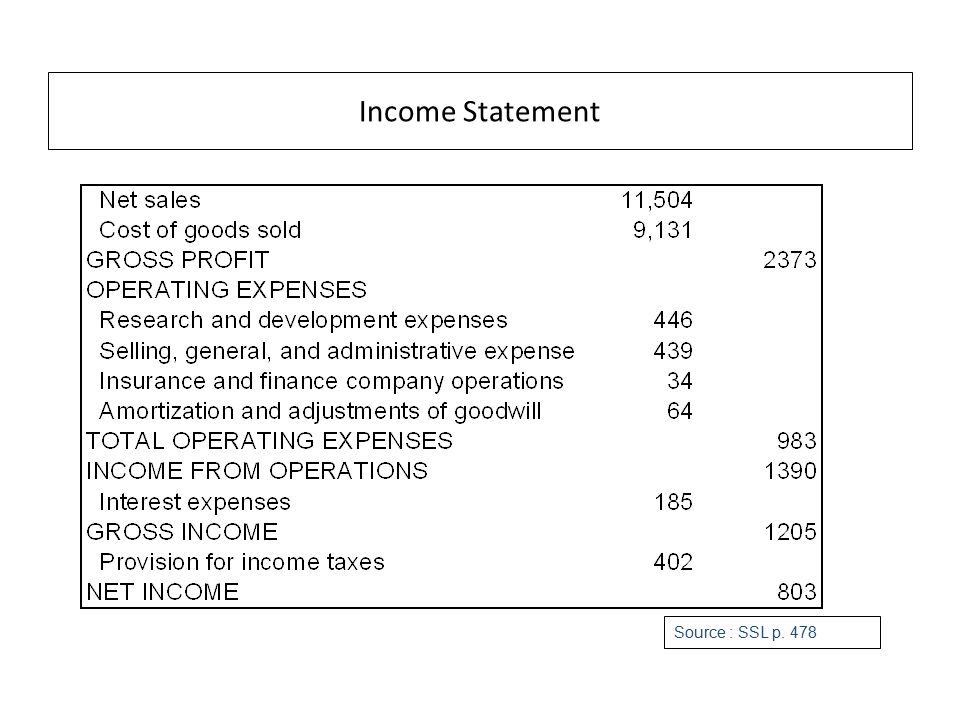 Income Statement Source : SSL p. 478