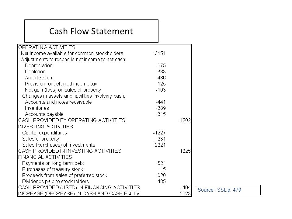Cash Flow Statement Source : SSL p. 479