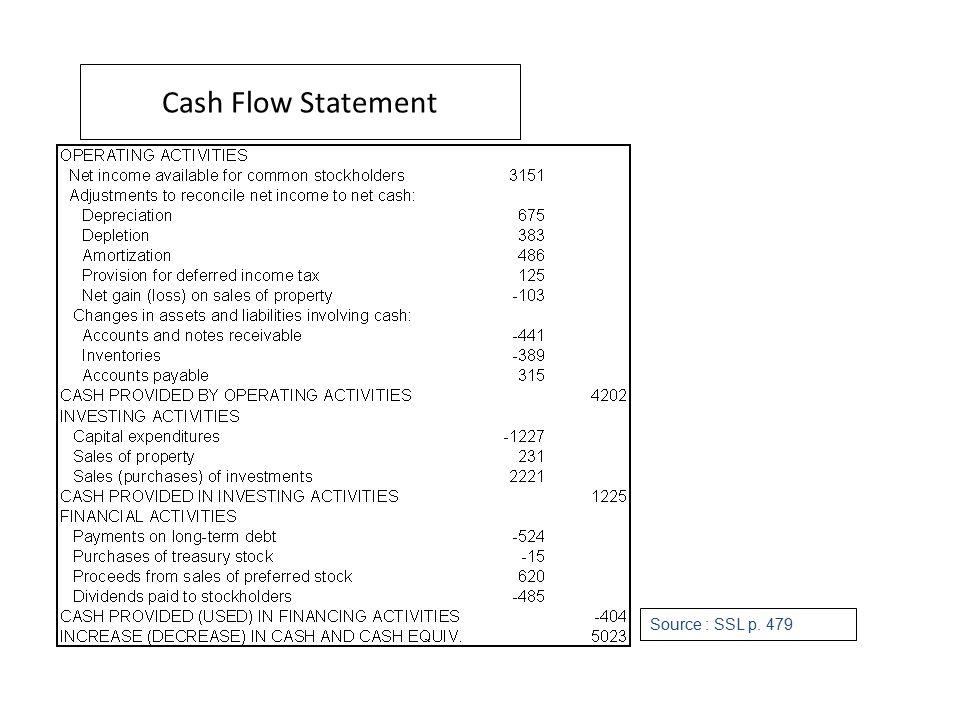 Financial Analysis Return on investment (ROI)