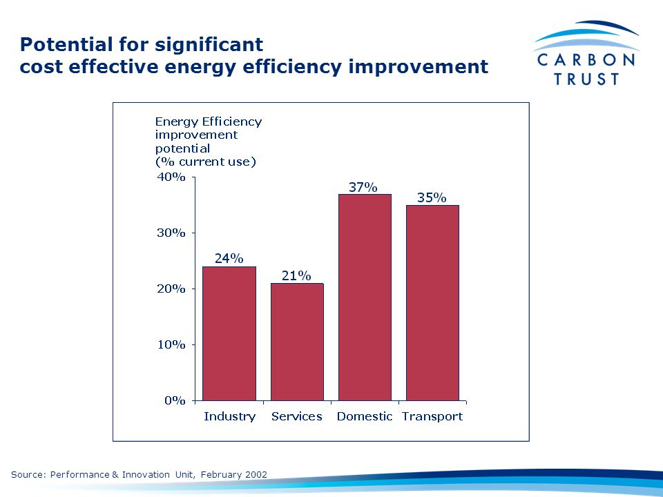 Potential for significant cost effective energy efficiency improvement Source: Performance & Innovation Unit, February 2002