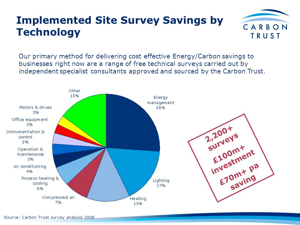 Implemented Site Survey Savings by Technology 2,200+ surveys £100m+ investment £70m+ pa saving Source: Carbon Trust survey analysis 2008 Our primary m