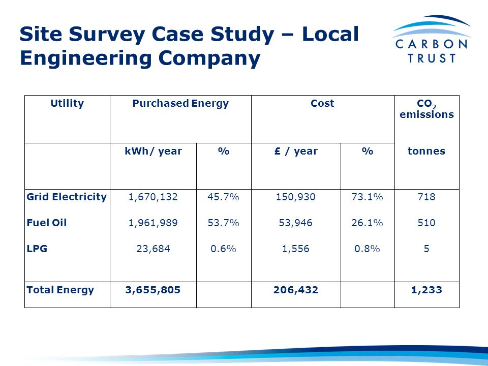Site Survey Case Study – Local Engineering Company 1,233 206,432 3,655,805Total Energy 50.8%1,5560.6%23,684LPG 51026.1%53,94653.7%1,961,989Fuel Oil 71